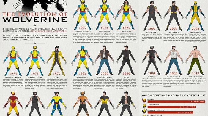 Wolverine, Marvel Comics