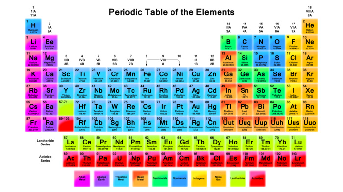 knowledge, elements, letter, science, text, chemistry, white background, square, colorful, numbers, periodic table