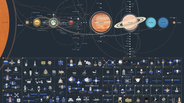 Sun, exploration, Apollo 11, map, titan, yutu, Uranus, space, Voyager, Venus, europa, Mars, galaxy, Pluto, satellite, Apollo, spacemap, Jupiter, Solar System, moon, science, Earth, Mercury, saturn, Neptune