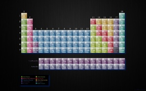 periodic table, chemistry