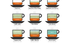beverages, infographics, coffee